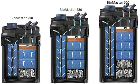 BioMaster 350 filtr zewnętrzny oase przekrój